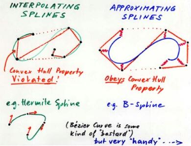 Control numerico vs splines